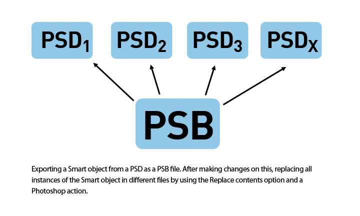 p5.js how to make an object to follow the mouse
