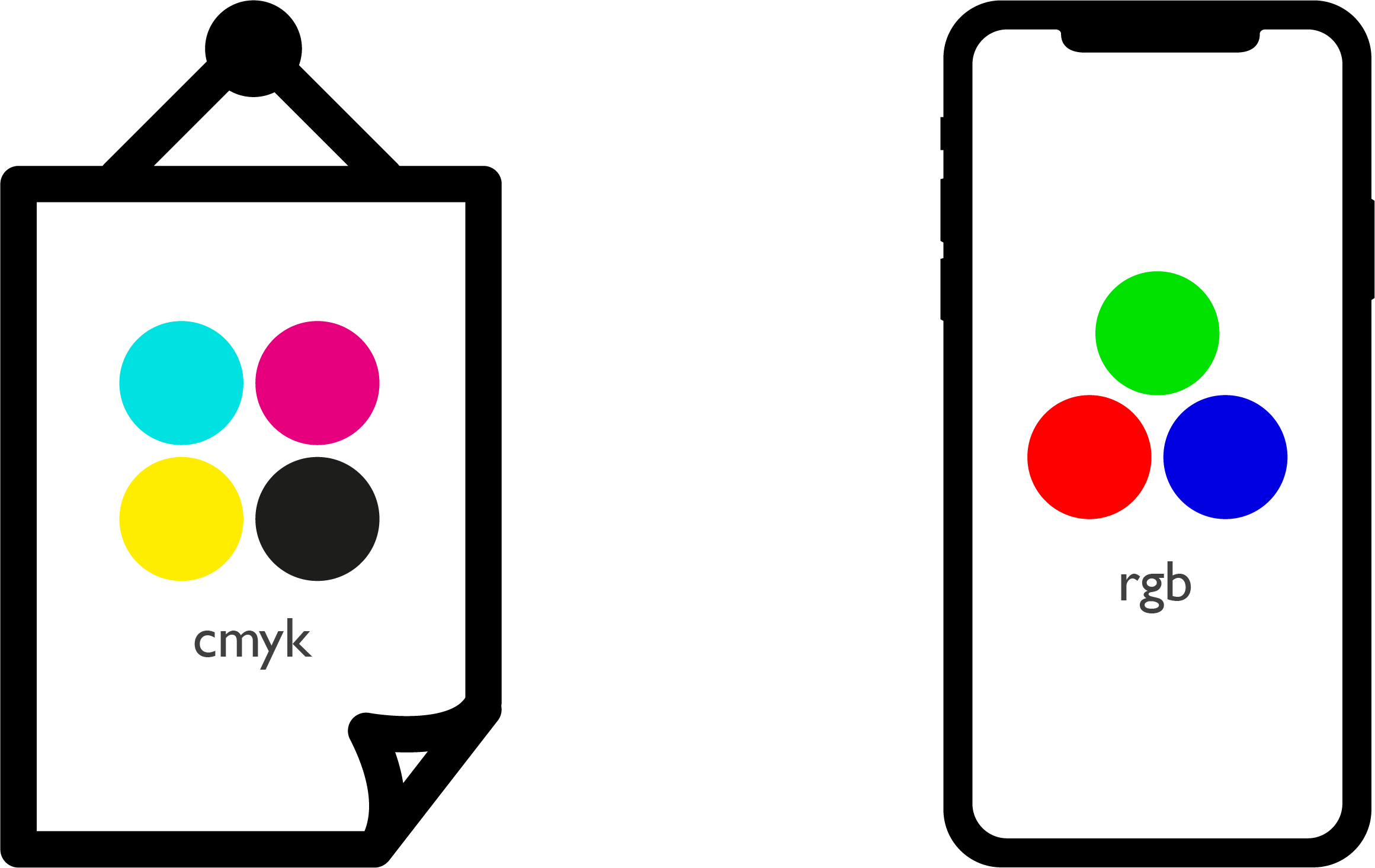 visual example of cmyk vs rgb
