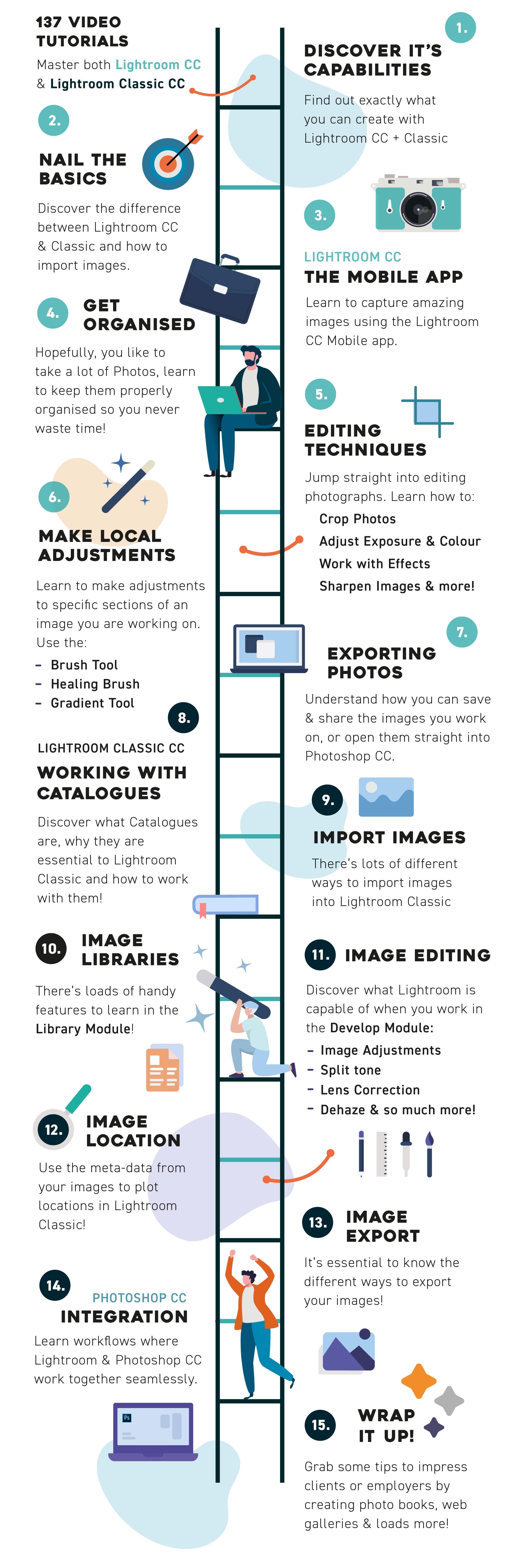 Lightroom CC MasterClass - Yes I'm a Designer