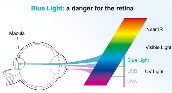 eye health blue light